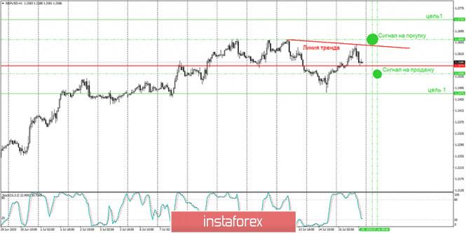 Аналитика и торговые сигналы для начинающих