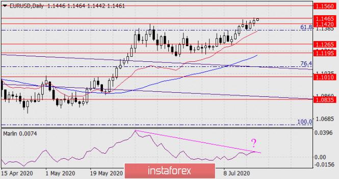 Прогноз по EUR/USD на 21 июля 2020 года