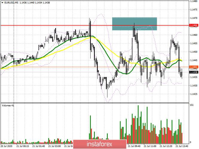 EUR/USD: план на американскую сессию 21 июля (разбор утренних сделок)