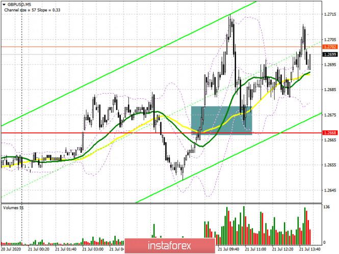 GBP/USD: план на американскую сессию 21 июля (разбор утренних сделок)