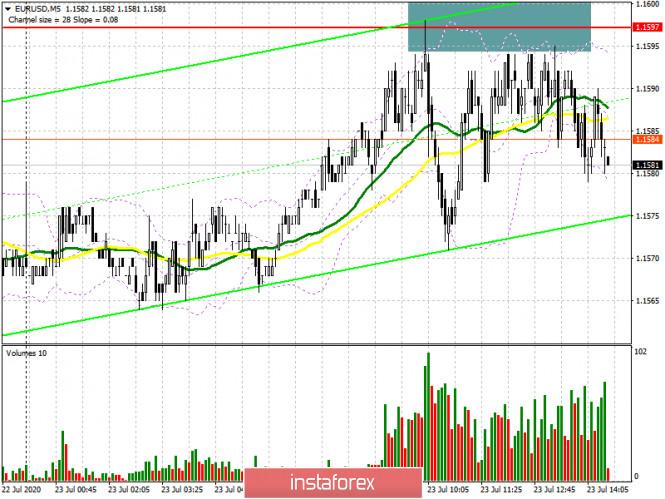 EUR/USD: план на американскую сессию 23 июля (разбор утренних сделок). Евро топчется на одном месте в отсутствии новых ориентиров.