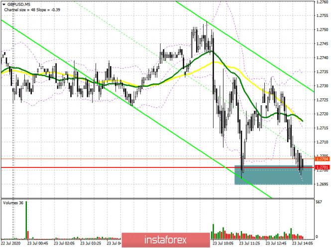 GBP/USD: план на американскую сессию 23 июля (разбор утренних сделок). Медведи готовят прорыв поддержки 1.2701