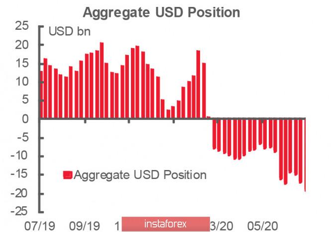 Золото обновляет рекорд на фоне обрушения доллара