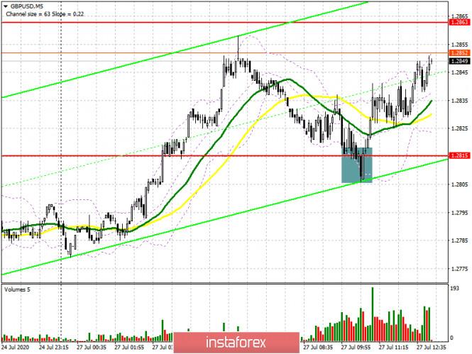 GBP/USD: план на американскую сессию 27 июля (разбор утренних сделок)