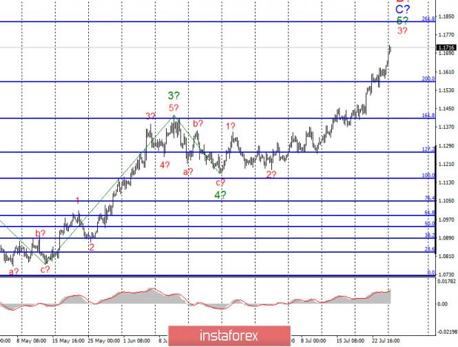 Анализ EUR/USD и GBP/USD за 27 июля
