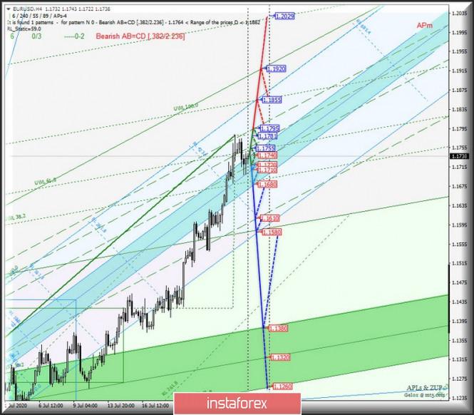 EUR/USD & GBP/USD - h4