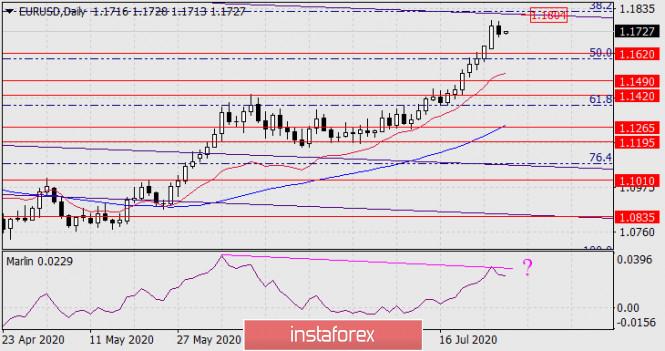 Прогноз по EUR/USD на 29 июля 2020 года