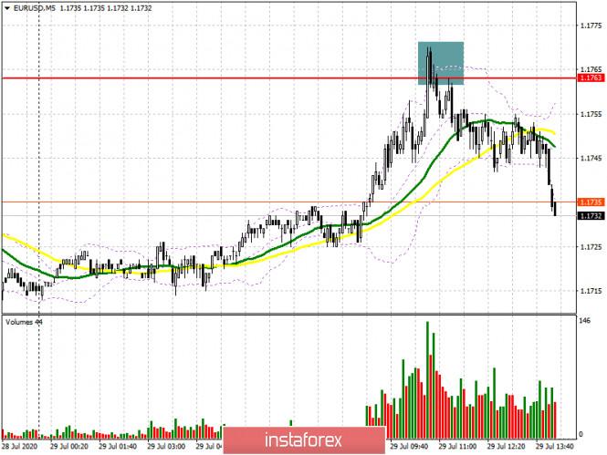 EUR/USD: план на американскую сессию 29 июля (разбор утренних сделок). Медведи образовали сигнал на продажу евро