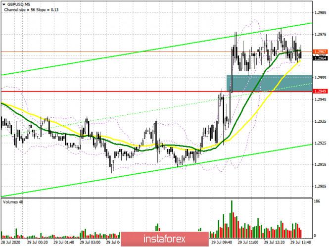 GBP/USD: план на американскую сессию 28 июля (разбор утренних сделок). Фунт удерживают выше 1