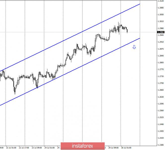 GBP/USD. 30 июля. Отчет COT