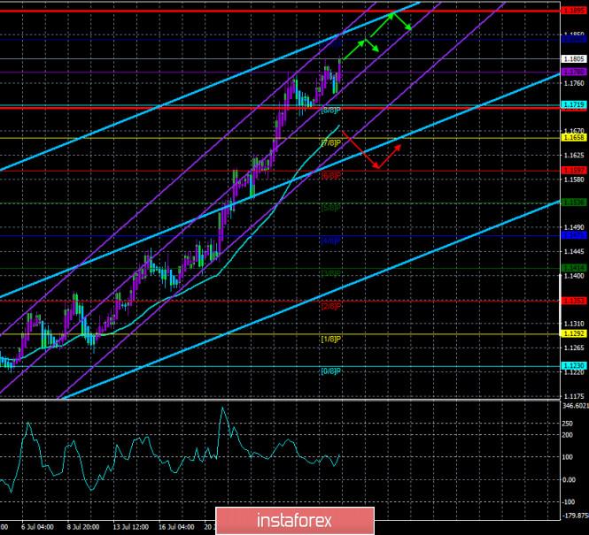 Обзор пары EUR/USD. 31 июля. ФРС оставила монетарную политику без изменений и не видит «света в конце тоннеля»