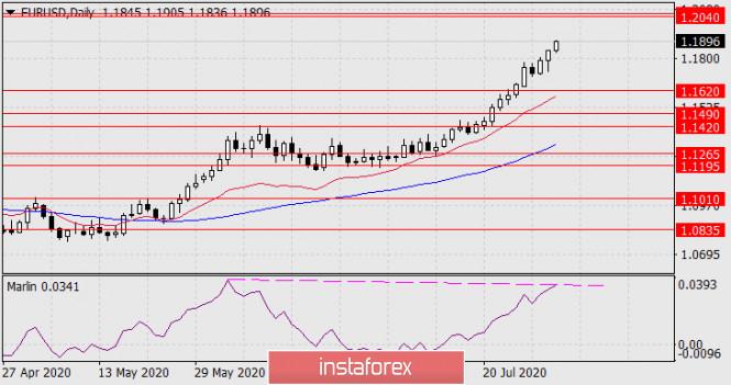 Прогноз по EUR/USD на 31 июля 2020 года