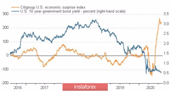 Евро делает ставку на фундамент