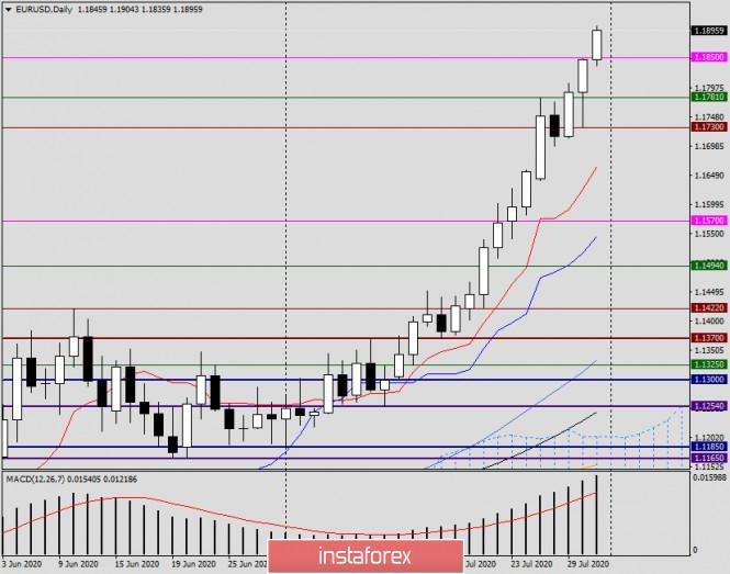 Анализ и прогноз по EUR/USD на 31 июля 2020 года