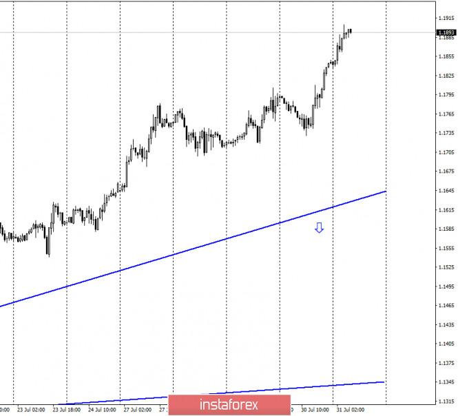 EUR/USD. 31 июля. Отчет COT