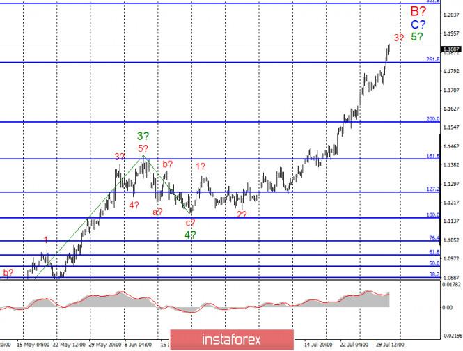 Анализ EUR/USD и GBP/USD за 31 июля