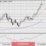 Прогноз по GBP/USD на 3 августа 2020 года