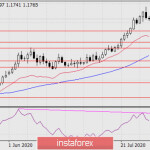 Прогноз по EUR/USD на 3 августа 2020 года
