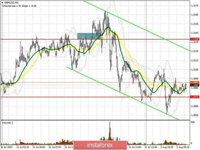 GBP/USD: план на европейскую сессию 3 августа (разбор вчерашних сделок)