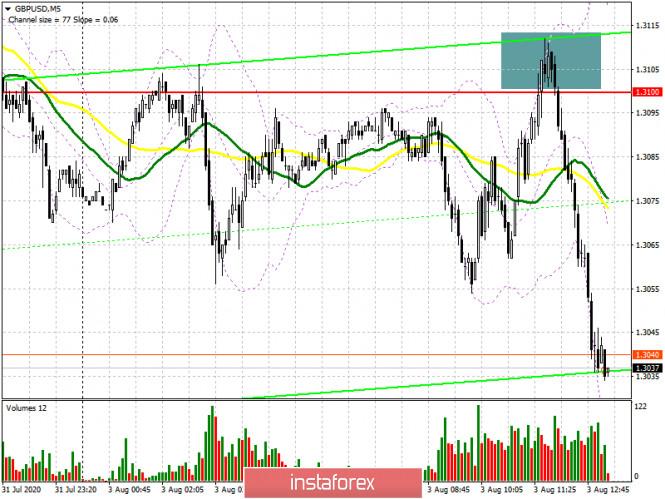 GBP/USD: план на американскую сессию 3 августа (разбор утренних сделок). Медведи формируют хороший сигнал на продажу фунта.