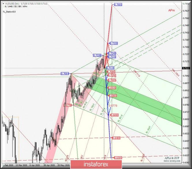 Сырьевые валюты AUD/USD & USD/CAD & NZD/USD на графиках Daily