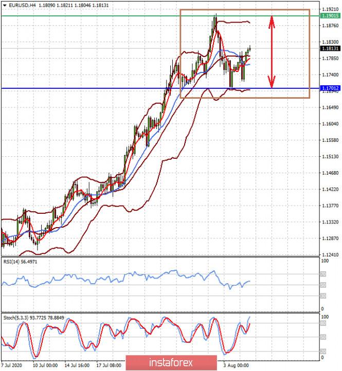 Валютный рынок как отражение всего сущего (ожидаем консолидации пары EURUSD и снижения пары USDCAD)