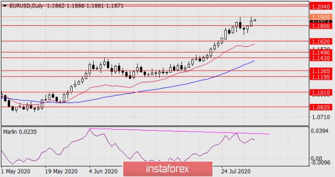 Прогноз по EUR/USD на 6 августа 2020 года