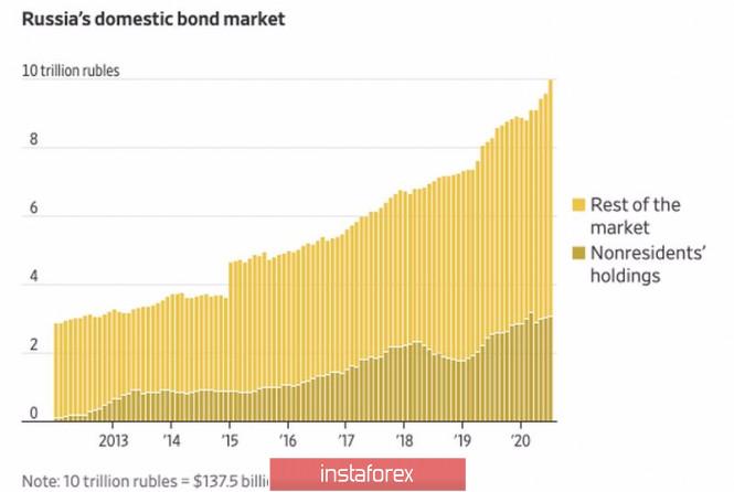 Забудет ли рубль об осторожности?