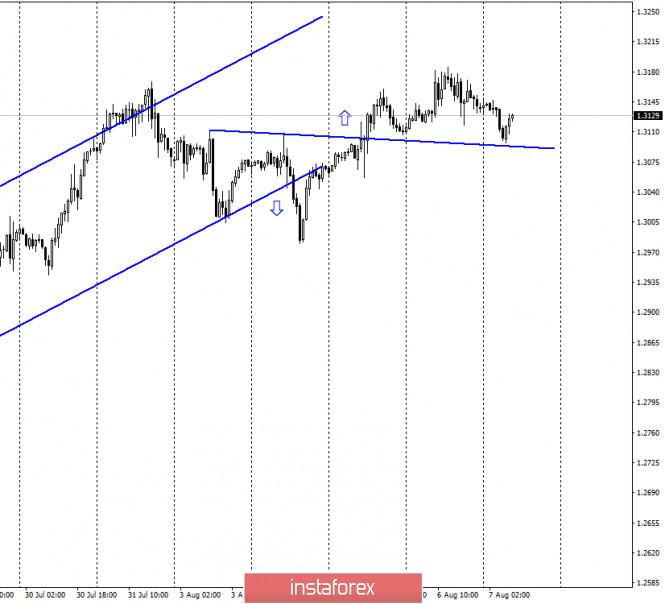 GBP/USD. 7 августа. Отчет COT
