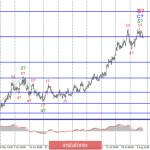 Анализ EUR/USD и GBP/USD за 7 августа. Рынки начинают верить в американскую валюту. Надежда доллара связана с сильными Нонфармами