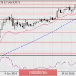 Прогноз по AUD/USD на 11 августа 2020 года