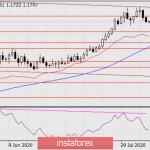 Прогноз по EUR/USD на 11 августа 2020 года