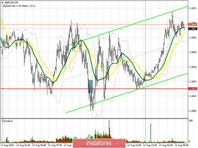 GBP/USD: план на европейскую сессию 13 августа (разбор вчерашних сделок). Быки активно защищают поддержку 1.3008