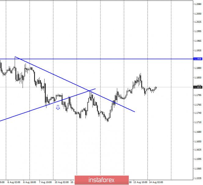 EUR/USD. 14 августа. Отчет COT