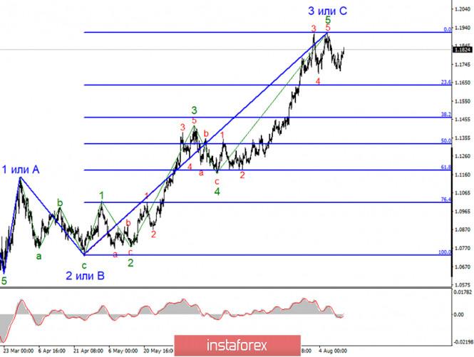 Анализ EUR/USD 14 августа. Евровалюта: падение до 1,1635 практически гарантировано