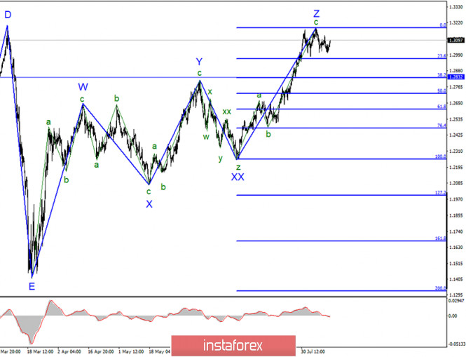 Анализ GBP/USD 17 августа