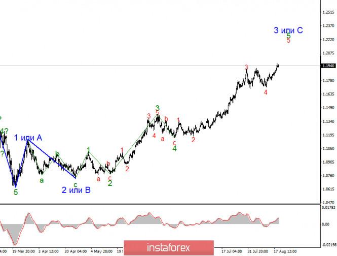 Анализ EUR/USD 19 августа. Политика не дает доллару перейти к повышению