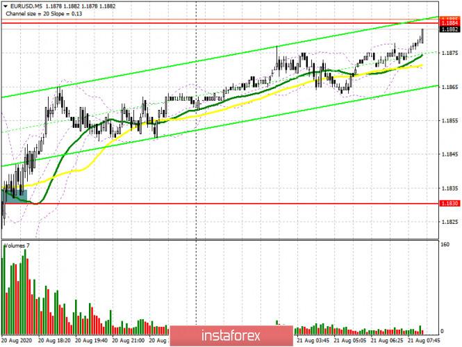 EUR/USD: план на европейскую сессию 21 августа (разбор вчерашних сделок)