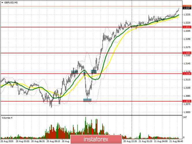 GBP/USD: план на европейскую сессию 21 августа (разбор вчерашних сделок). Фунт совершает сумасшедший возврат к месячным максимумам.