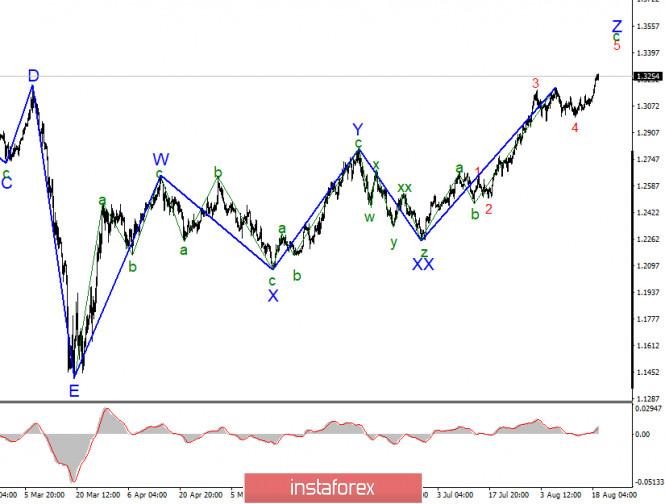 Анализ GBP/USD 21 августа
