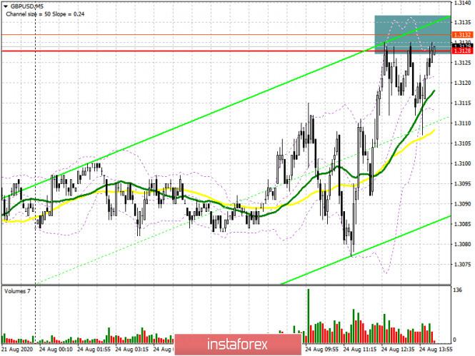 GBP/USD: план на американскую сессию 24 августа (разбор утренних сделок). Медведи защищают сопротивление 1