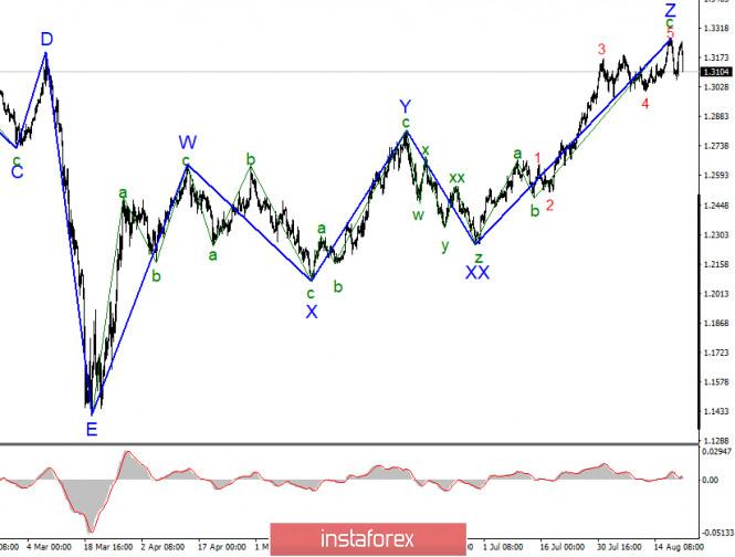 Анализ GBP/USD 26 августа. Рынки ждут прояснения ситуации. Потенциал падения британца ограничен