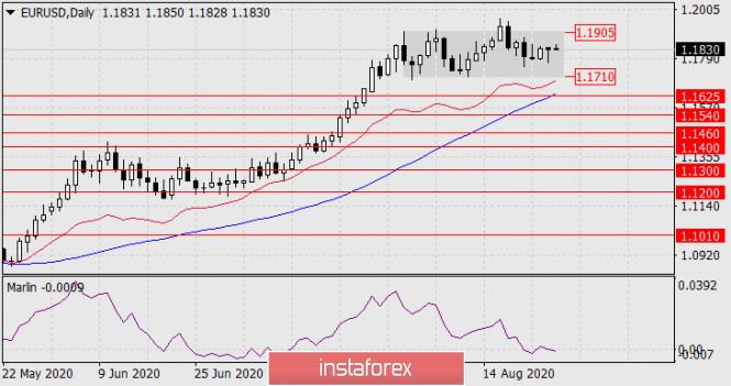 Прогноз по EUR/USD на 27 августа 2020 года