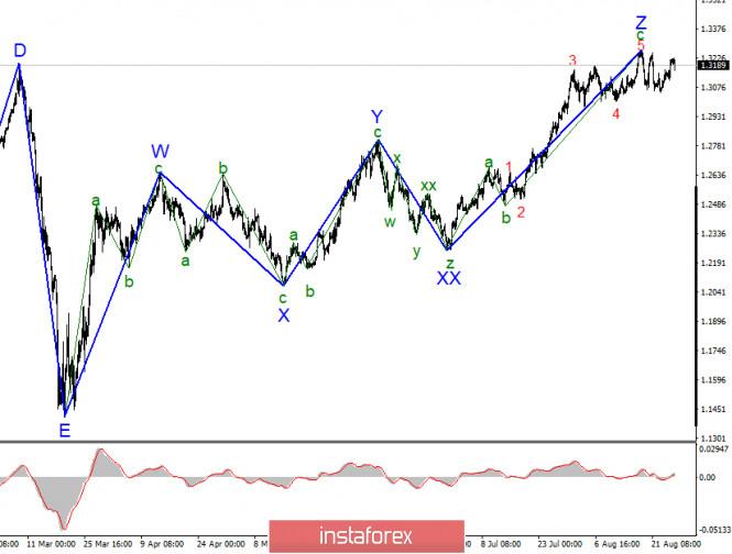 Анализ GBP/USD 27 августа. Великобритания: новостей нет