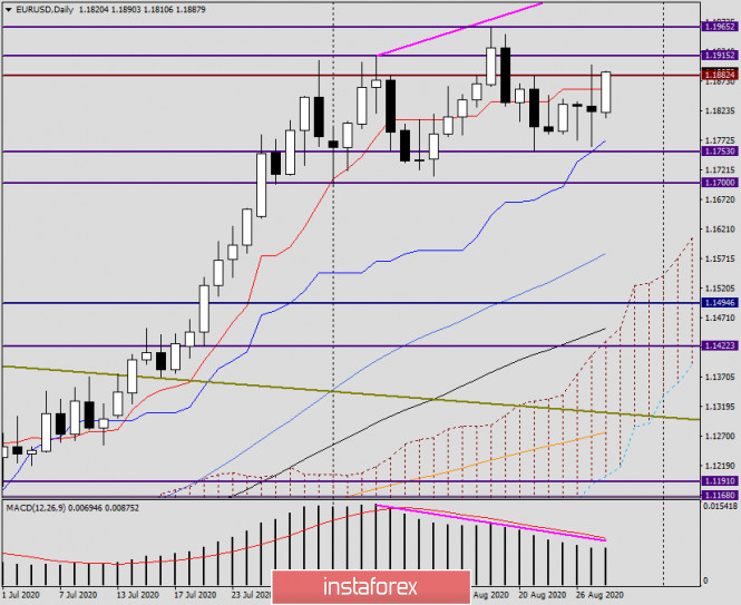 Анализ и прогноз по EUR/USD на 28 августа 2020 года
