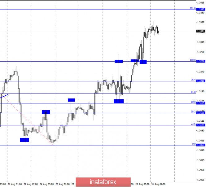 GBP/USD. 31 августа. Отчет COT