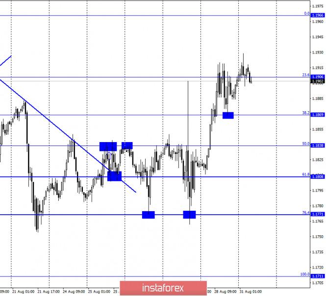 EUR/USD. 31 августа. Отчет COT