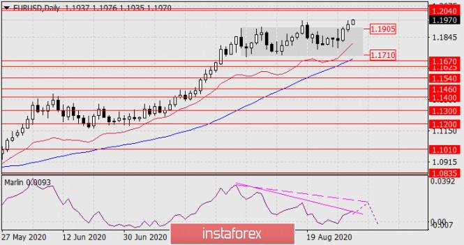 Прогноз по EUR/USD на 1 сентября 2020 года