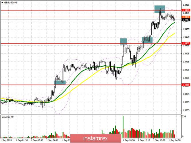 GBP/USD: план на американскую сессию 1 сентября (разбор утренних сделок)