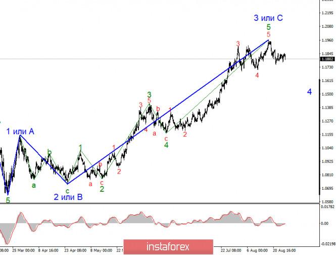 Анализ EUR/USD 1 сентября. Доллар США уходит в очередное крутое пике